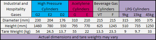Industrial Gas Cylinder Dimensions and Weights