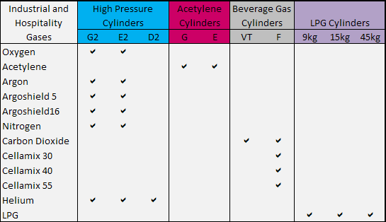 Industrial Gas Cylinder Size Chart